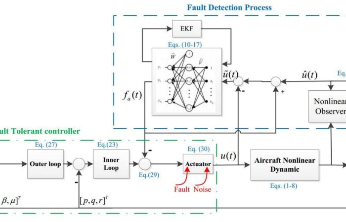 Our recent paper published by IEEE Transaction on Systems, Man, and Cybernetics: Systems