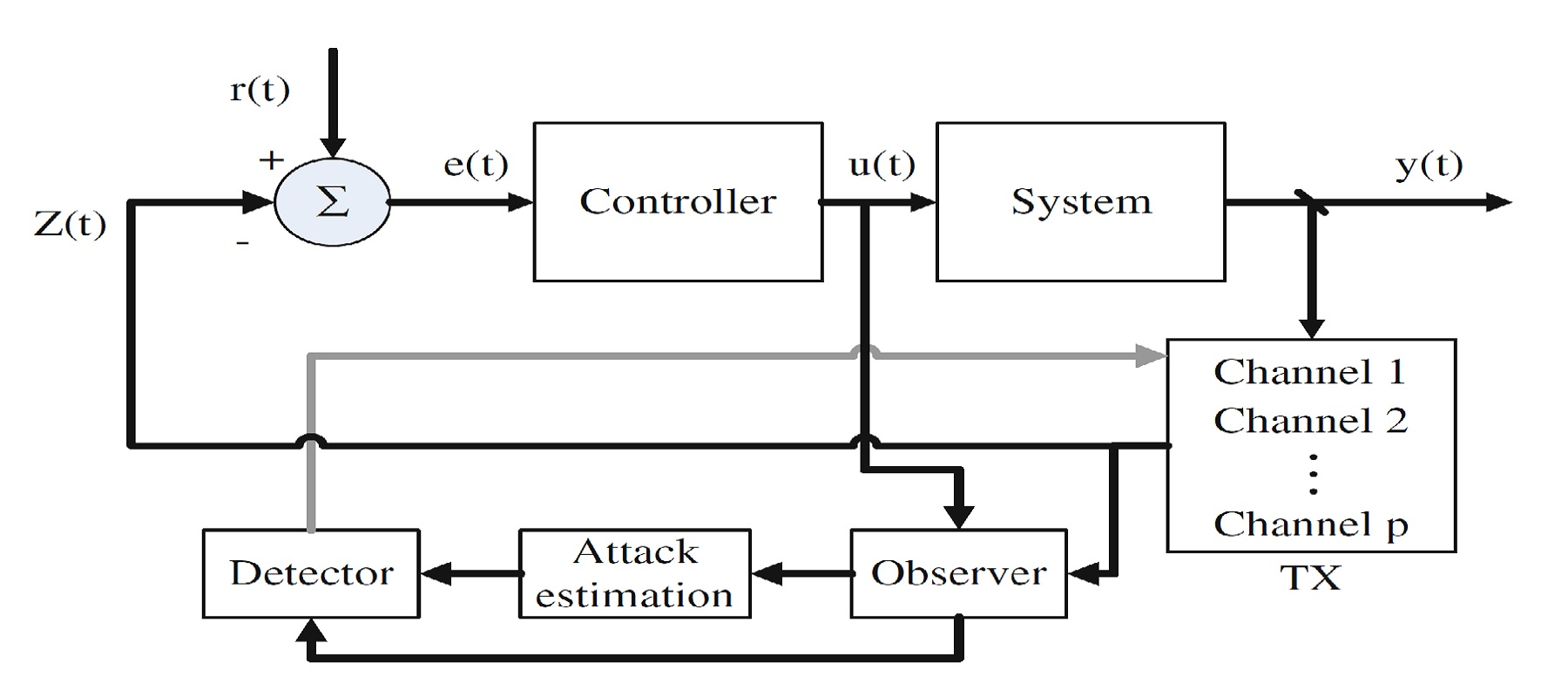 """Our chapter book on """"Security Challenges of Networked Control Systems"""" has been published"""