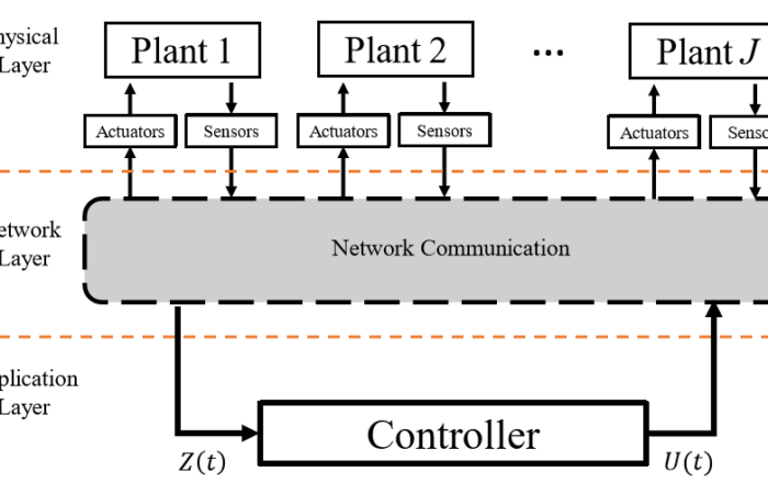 Our new paper is accepted for publication by IEEE Transaction on Industrial Infromatics