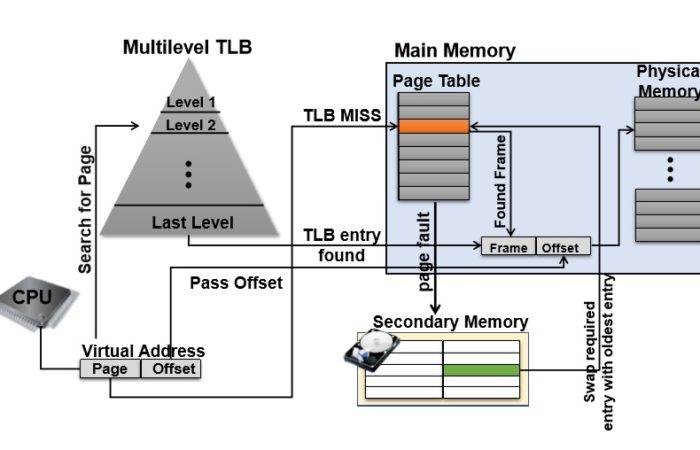 Our paper has been accepted for publication by the VLSI Journal Integration