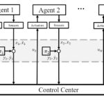 Our recent paper has been accepted by IEEE-ACC
